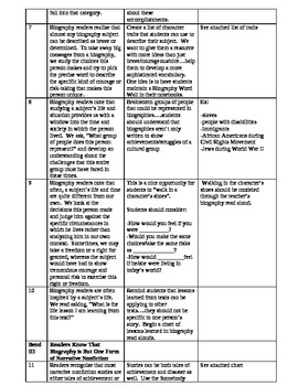 Common Core Aligned Grade 3 Biography Reading Unit