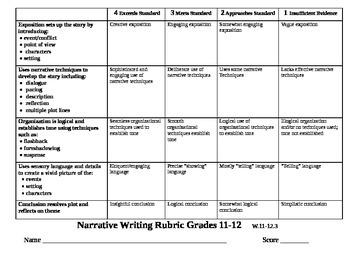 Common Core Aligned Narrative Writing Rubrics