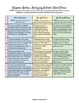 Reader Response Rubrics for ALL Anchor Reading Standards (