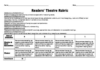 Common Core Aligned Readers' Theatre Rubric