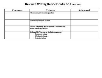 Common Core Aligned Research Writing Rubrics