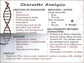 Common Core Anchor Chart Poster - Character Analysis Reading Literature Writing