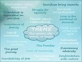 Common Core Anchor Chart Poster - Theme - Reading Literatu