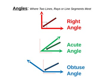 Math Geometry Angles - Right, Obtuse, Acute powerpoint Common Core