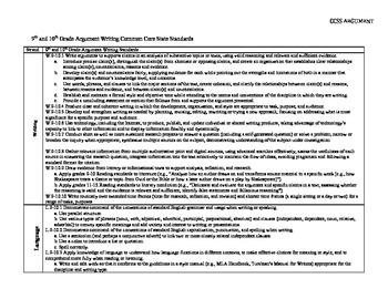 Common Core Argument Writing Rubric Grades 9-10