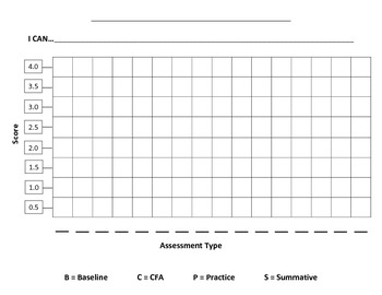 Common Core Assessment Student Graph