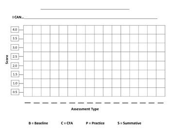 Common Core Assessment Student Graph