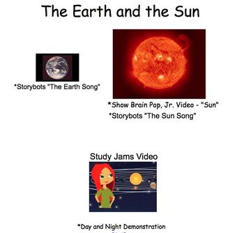 Common Core Astronomy Unit