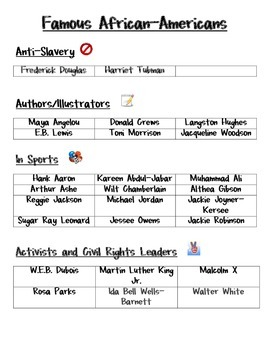 Common Core Black History Month Research Report Template by Primary ...