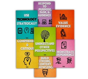 Common Core Capacity Posters (Set of 7)