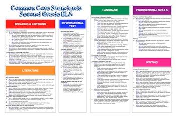 "Common Core ""Cheat Sheet"" - ELA & Math - All Elementary Grades!"