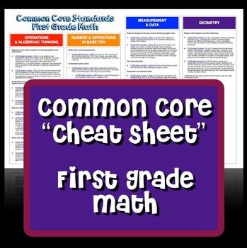 "Common Core ""Cheat Sheet"" - First Grade Math"