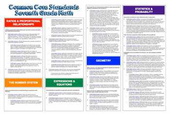 "Common Core ""Cheat Sheet"" - Seventh Grade Math"