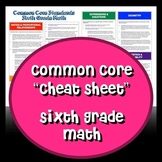 "Common Core ""Cheat Sheet"" - Sixth Grade Math"