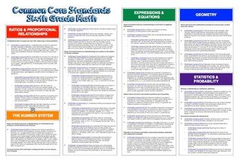 "Common Core ""Cheat Sheet"" - Sixth Grade Math"