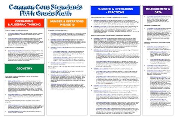 "Common Core ""Cheat Sheets"" - All Elementary Math"