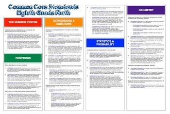 "Common Core ""Cheat Sheets"" - ELA & Math - Eighth Grade"