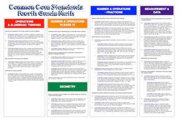 "Common Core ""Cheat Sheets"" - ELA & Math - Fourth Grade"