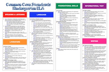 "Common Core ""Cheat Sheets"" - ELA & Math - Kindergarten"