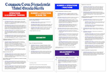 "Common Core ""Cheat Sheets"" - ELA & Math - Third Grade"