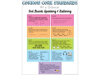 Common Core Cheat Sheets - Second Grade Speaking and Listening