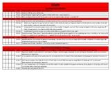 Common Core Checklist Bundle for Kindergarten through 3rd