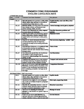Common Core State Standards Checklist for ELA & Math (2nd Grade)