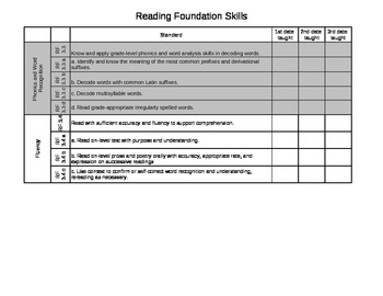 Common Core Checklist ELA for 3rd grade