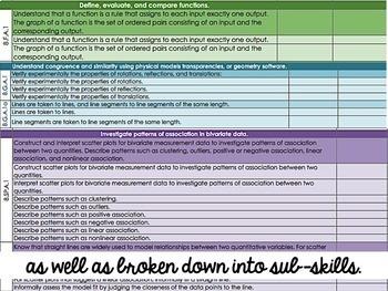 Common Core Checklist - Eighth Grade Math