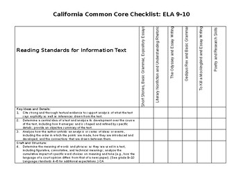 Common Core Checklist for Grades 9-10, Language Arts