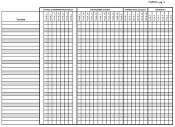 Common Core Checklists – Seventh Grade Math