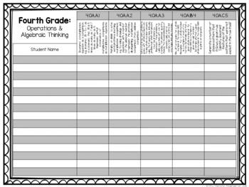 Common Core Checklist: Fourth Grade {EDITABLE}
