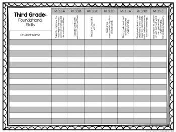 Common Core Checklist: Third Grade {EDITABLE}