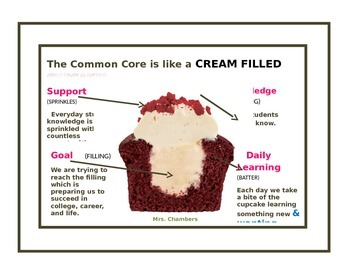 Common Core Cupcake Analogy Poster/Cupcake/Common Core