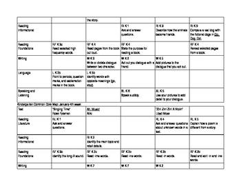 Common Core Curriculum Map: Kindergarten