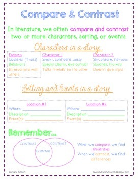 Common Core {ELA} Posters and Resource Sheets