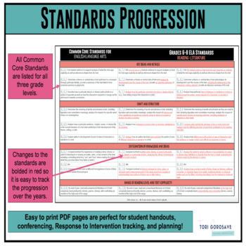Common Core ELA Standards Progression Grades 6 8