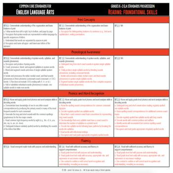 Common Core ELA Standards Progression Grades K 2