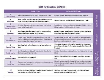 Common Core ELA Standards for Grade 1