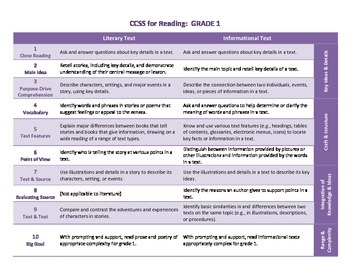 Common Core ELA Standards for Grade 1