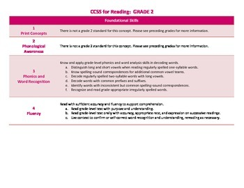 Common Core ELA Standards for Grade 2