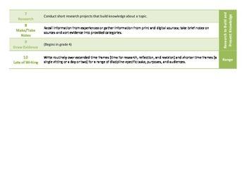 Common Core ELA Standards for Grade 3