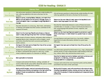 Common Core ELA Standards for Grade 3