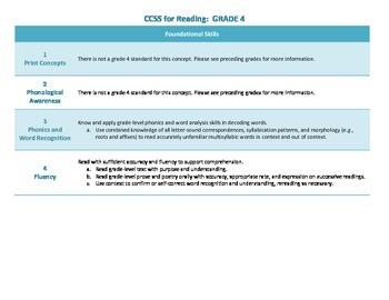 Common Core ELA Standards for Grade 4