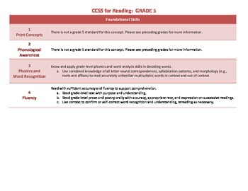 Common Core ELA Standards for Grade 5
