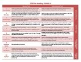 Common Core ELA Standards for Grade 5