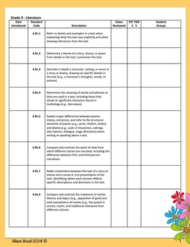 Common Core ELA/Math Standards and RTI Checklist Fourth Grade