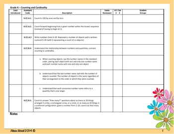 Common Core ELA/Math Standards and RTI Checklist Kindergarten