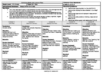 2012 Common Core EnVision Math Fifth Grade Topic 14 Unit Plan - Data