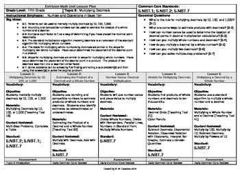 2012 Cm Core EnVision Math Fifth Grade Topic 6 Unit Plan -